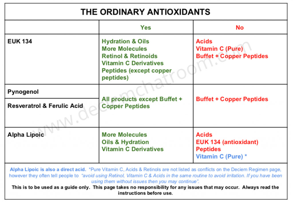 The Ordinary Antioxidants Conflicts