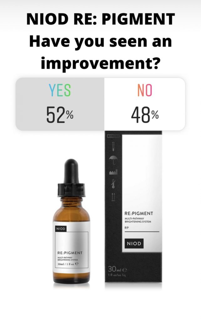 NIOD Re Pigment Reviews